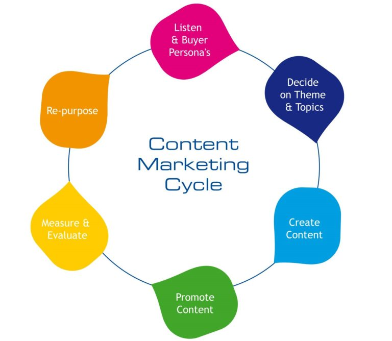Content Marketing Made Easy: How to Create 50+ Quality Pieces of Content in a Snap